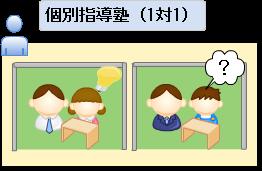 個別指導塾(1対1)