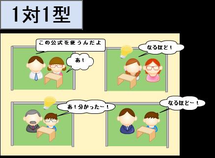 個別指導塾(1対1型)