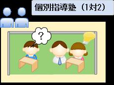 個別指導塾(1対2)