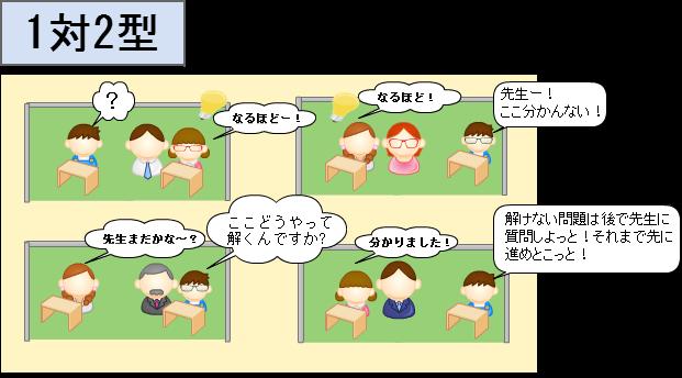 個別指導塾(1対2型)