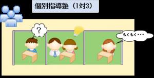 個別指導塾(1対3)