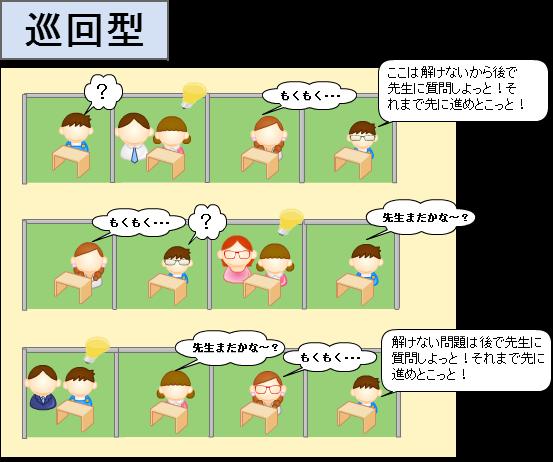 個別指導塾(巡回型)