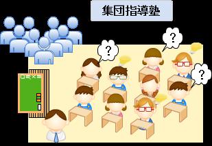 集団指導塾
